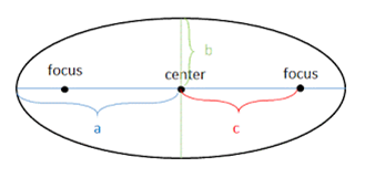 Ellipse Formulas