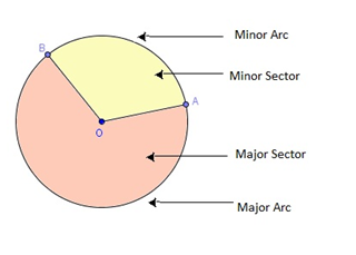 Area of Sector of a Circle Formula