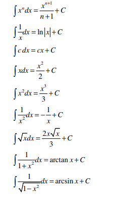 Integrals of Rational and Irrational Functions