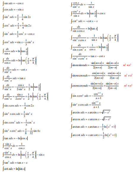 Integrals of Trig. Functions