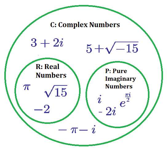 What is Complex Number?