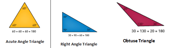 Type of Triangles based on Angles
