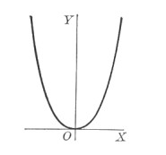 Axis of Symmetry Formula