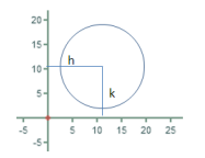 Equation of a Circle Formula