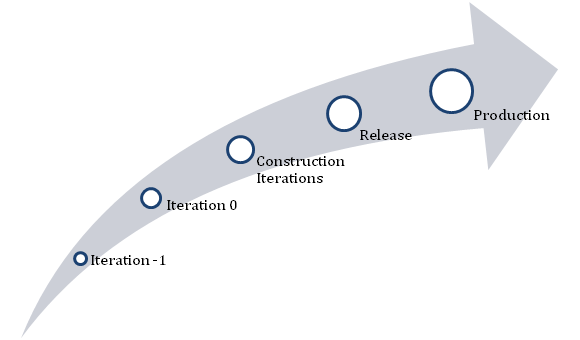 List the steps of Agile Testing Development Life Cycle.