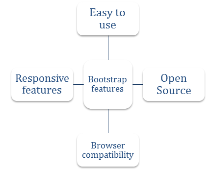 What are the features of Bootstrap?
