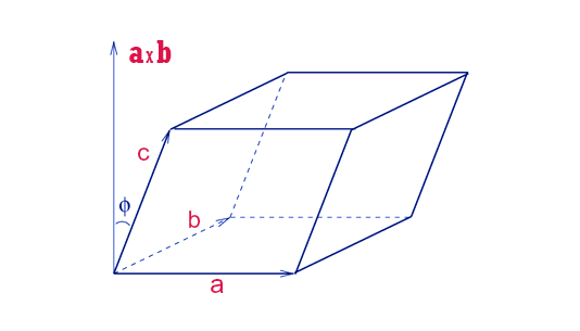 Volume of Parallelepiped Formula