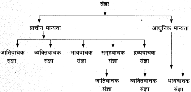 Sangya Hindi Grammar