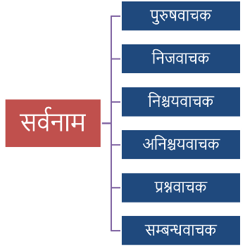 Sarvanam Hindi Grammar