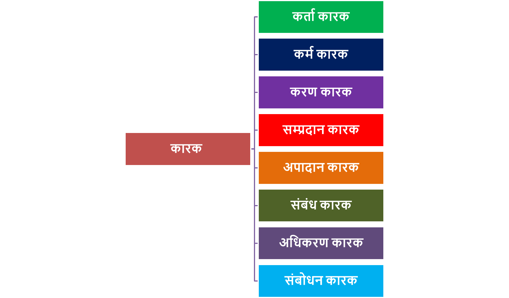 Karak  Hindi Grammar