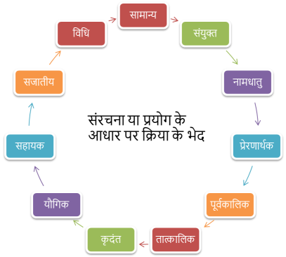 Kriya Hindi Grammar