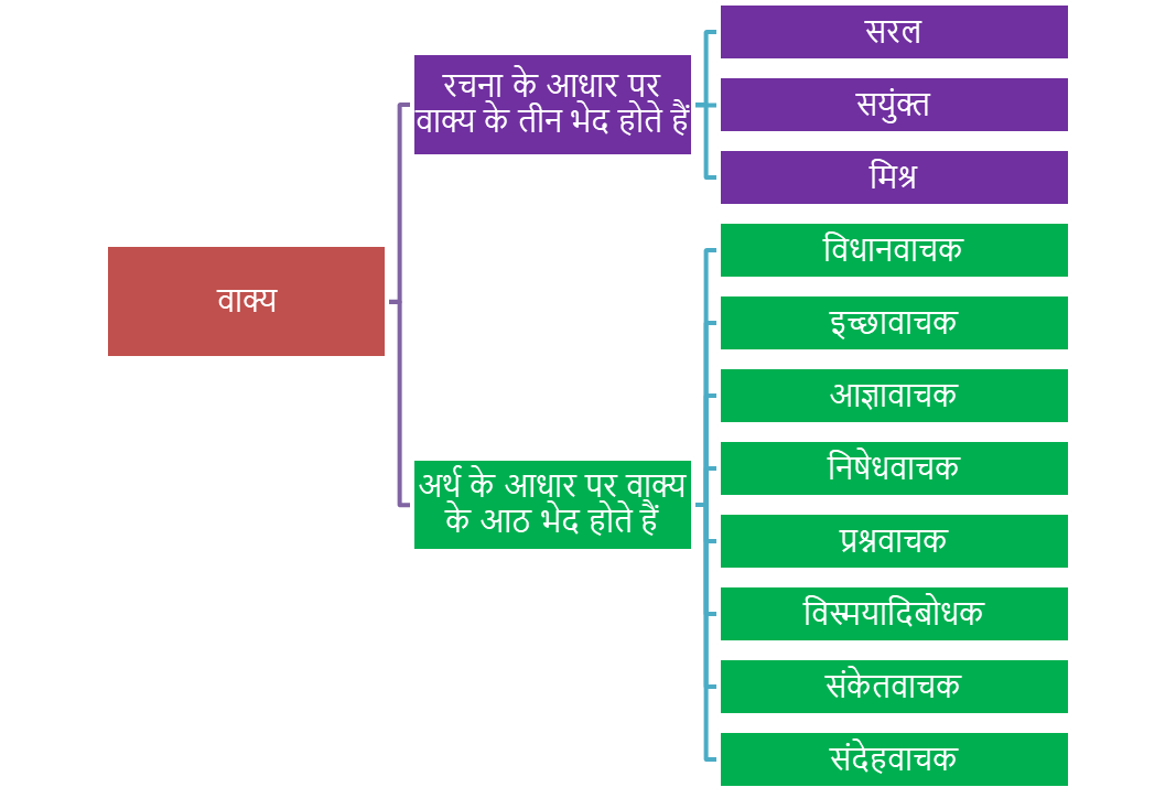 Vakya Hindi Grammar